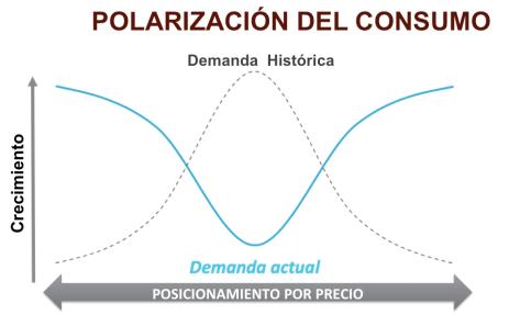 Polarización consumo 2016