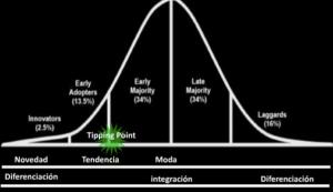 Curva de difusión de innovaciones ( Rogers, E., 1962)