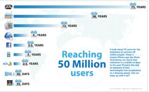 Tiempo en llegar a 50 millones de usuarios