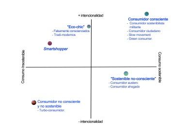 perfil consumidor responsable
