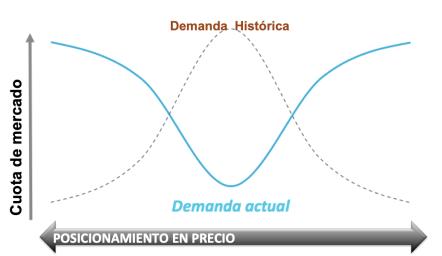 polarización del consumo